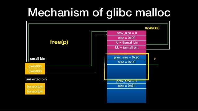 Mechanism of glibc malloc prev_size = 0x90 size = 0x90 prev_size = 0 size = 0x91 prev_size = 0 size = 0x90 fd = &small bin...