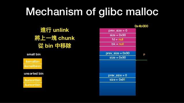 Mechanism of glibc malloc prev_size = 0x90 size = 0x90 prev_size = 0 size = 0x91 prev_size = 0 size = 0x90 fd = null bk = ...