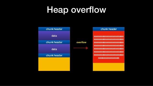 Heap overflow data chunk header chunk header data chunk header data chunk header chunk header data chunk header aaaaaaaaaaa...