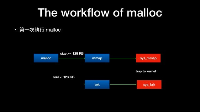 The workflow of malloc • 第⼀一次執⾏行行 malloc malloc mmap sys_mmap brk sys_brk size >= 128 KB size < 128 KB trap to kernel