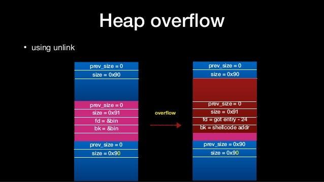 Heap overflow • using unlink prev_size = 0 size = 0x90 prev_size = 0 size = 0x90 prev_size = 0 size = 0x91 fd = &bin bk = &...