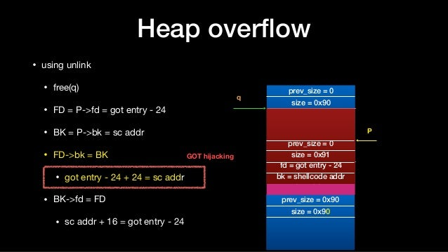 Heap overflow • using unlink  • free(q)  • FD = P->fd = got entry - 24  • BK = P->bk = sc addr  • FD->bk = BK   • got entry...