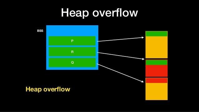 Heap overflow BSS P R Q Heap overflow