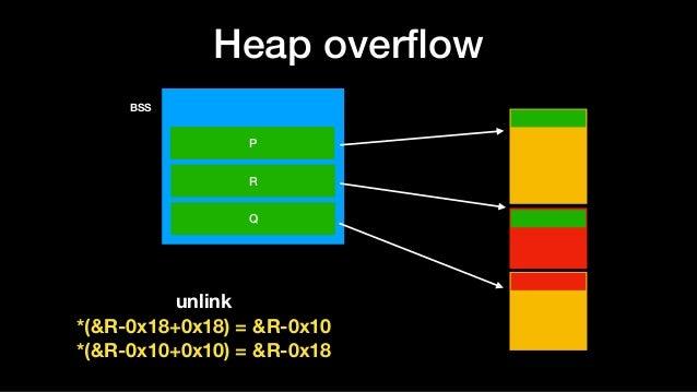 Heap overflow BSS P R Q unlink *(&R-0x18+0x18) = &R-0x10 *(&R-0x10+0x10) = &R-0x18