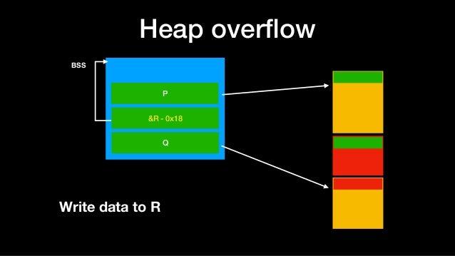 Heap overflow BSS P &R - 0x18 Q Write data to R