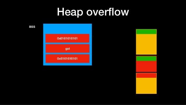 Heap overflow BSS 0x6161616161 got 0x6161616161