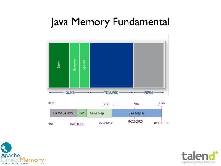 Java Memory Fundamental