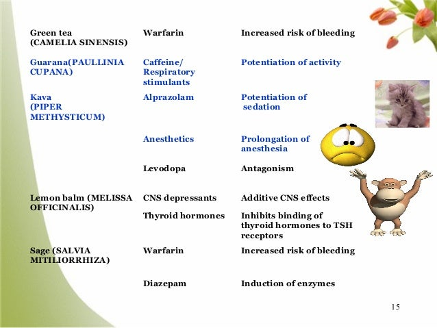 Ticlid Medication Interactions