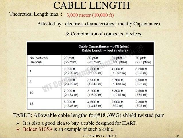 hart rh slideshare net RS485 Modbus RTU Modbus RS485 Cable