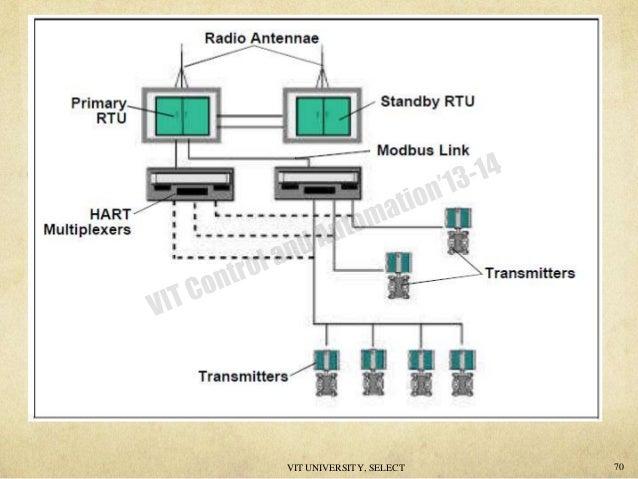 hart 71 638?cb=1407328794 hart hart multiplexer wiring diagram at crackthecode.co