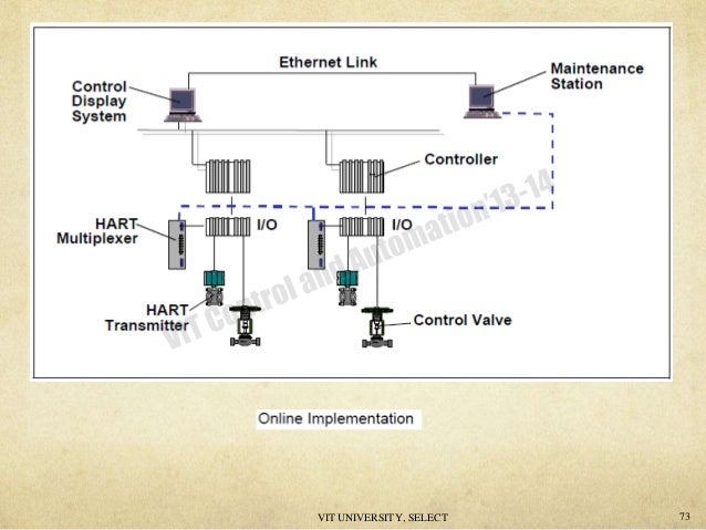hart 74 638?cb=1407328794 hart hart multiplexer wiring diagram at gsmportal.co