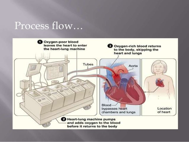 Heart lung by pass unit