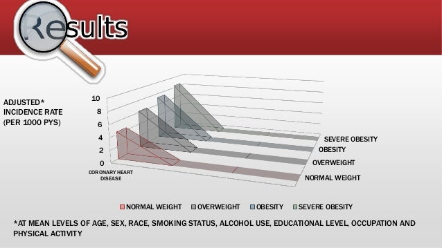 NORMAL WEIGHT OVERWEIGHT OBESITY SEVERE OBESITY 0 2 4 6 8 10 CORONARY HEART DISEASE NORMAL WEIGHT OVERWEIGHT OBESITY SEVER...