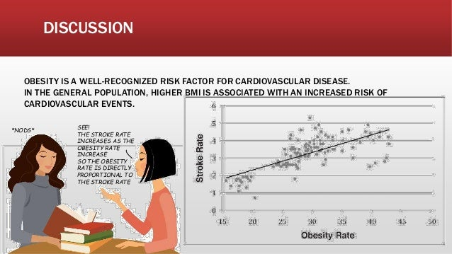 DISCUSSION OBESITY IS A WELL-RECOGNIZED RISK FACTOR FOR CARDIOVASCULAR DISEASE. IN THE GENERAL POPULATION, HIGHER BMI IS A...