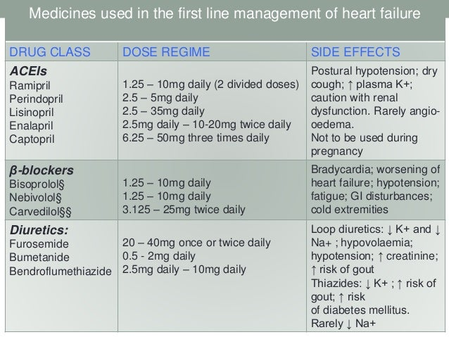recent advance in pharmacotherapy of Heart failure