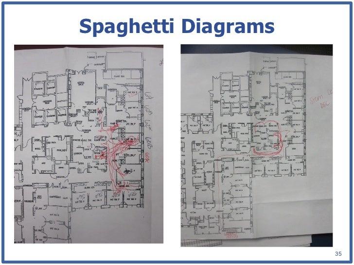 Spaghetti Diagrams 35