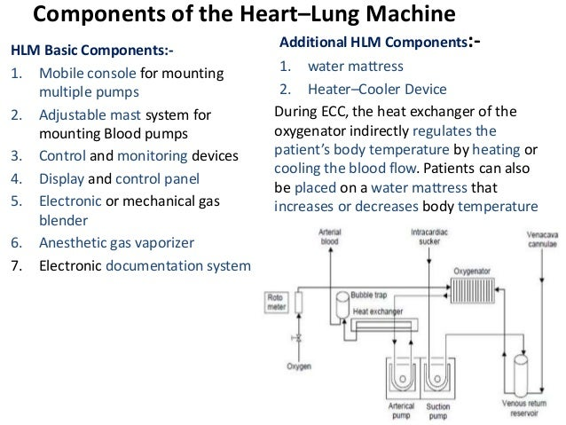 Components of the Heart–Lung Machine HLM Basic Components:- 1. Mobile console for mounting multiple pumps 2. Adjustable ma...