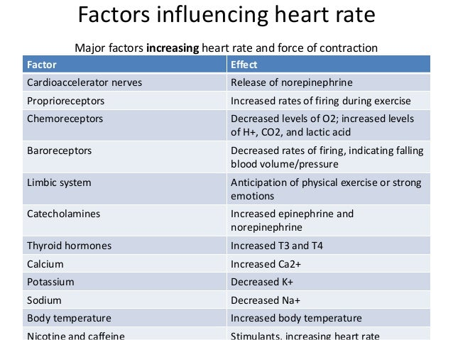 factors that affect heart rate There are many factors that affect your heart rate the heart rate can speed up or slow down because of stress, exercise, medication, trauma or illness even breathing can cause slight fluctuations in heart rate.