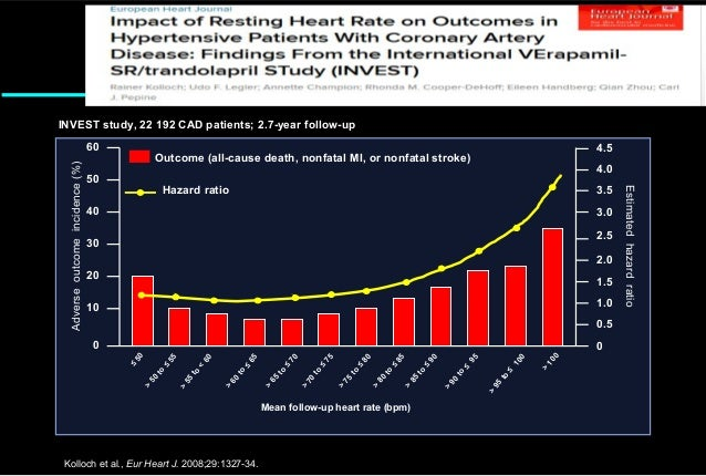 Heart rate a global target for cardiovascular disease and