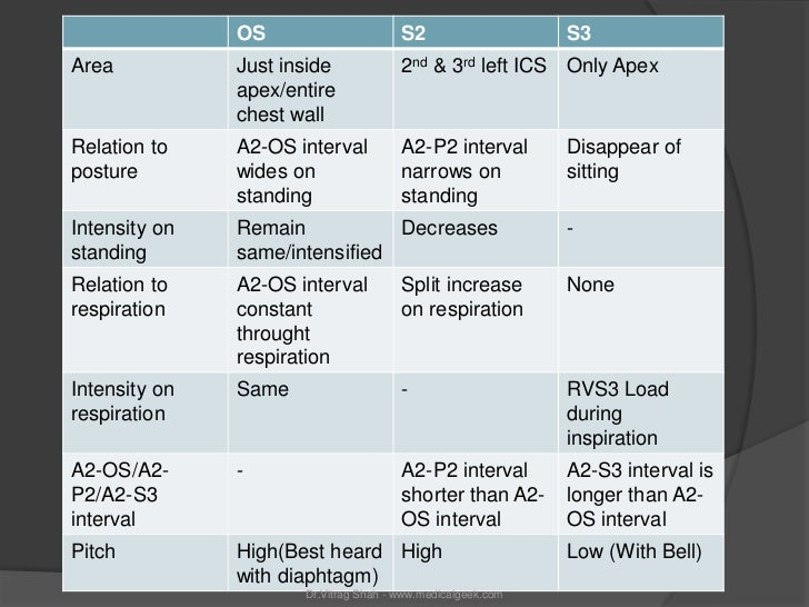 OS                      S2                    S3Area           Just inside             2nd & 3rd left ICS Only Apex       ...