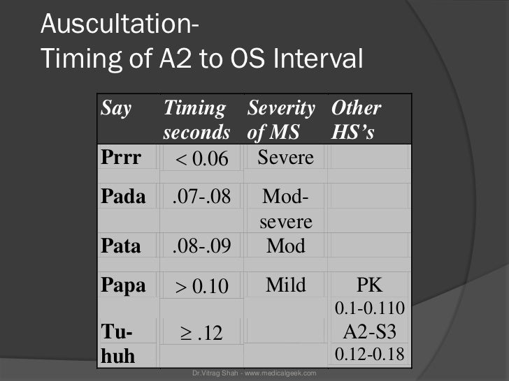 Auscultation-Timing of A2 to OS Interval     Say    Timing Severity Other            seconds of MS HS's     Prrr     0.06...