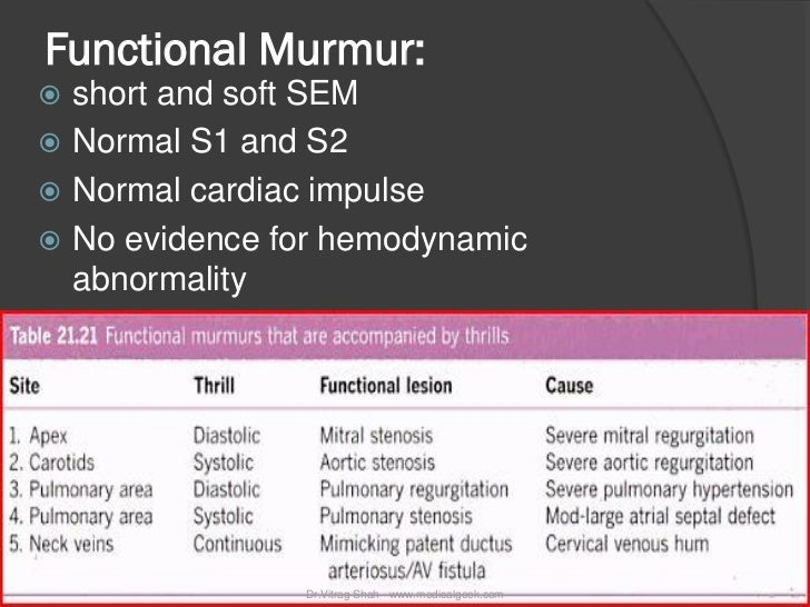 Functional Murmur: short and soft SEM Normal S1 and S2 Normal cardiac impulse No evidence for hemodynamic  abnormality...