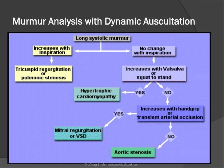 Murmur Analysis with Dynamic Auscultation                Dr.Vitrag Shah - www.medicalgeek.com
