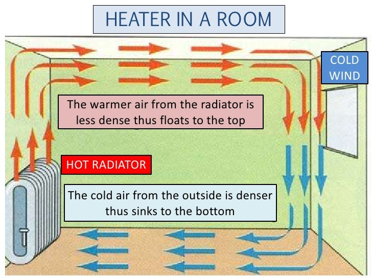 Heat for How to heat your room