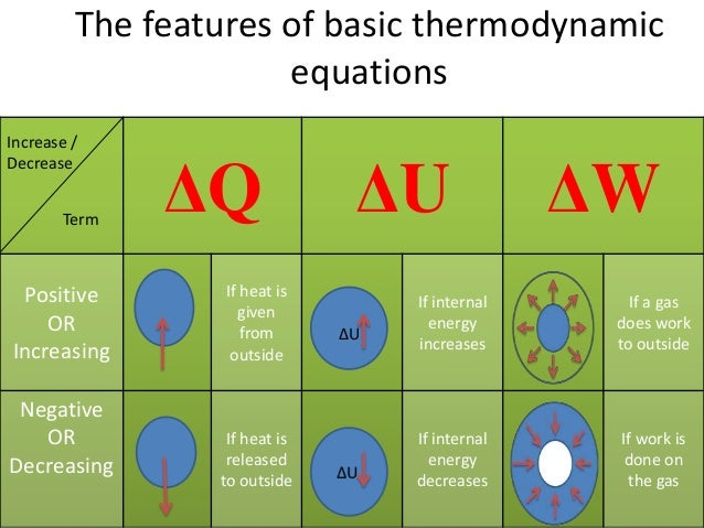 heat 2  thermodynamics