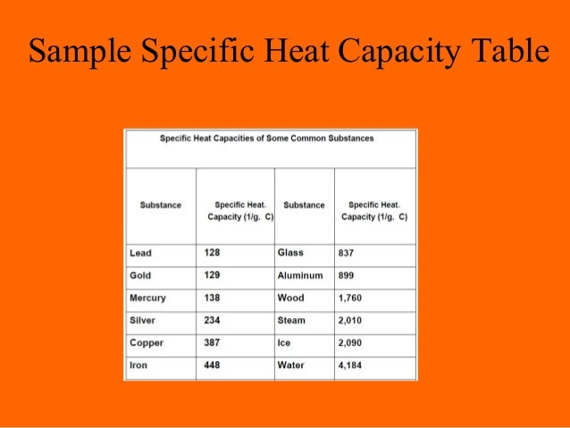 Heat and temp bsnd 2a for Specific heat table j gc