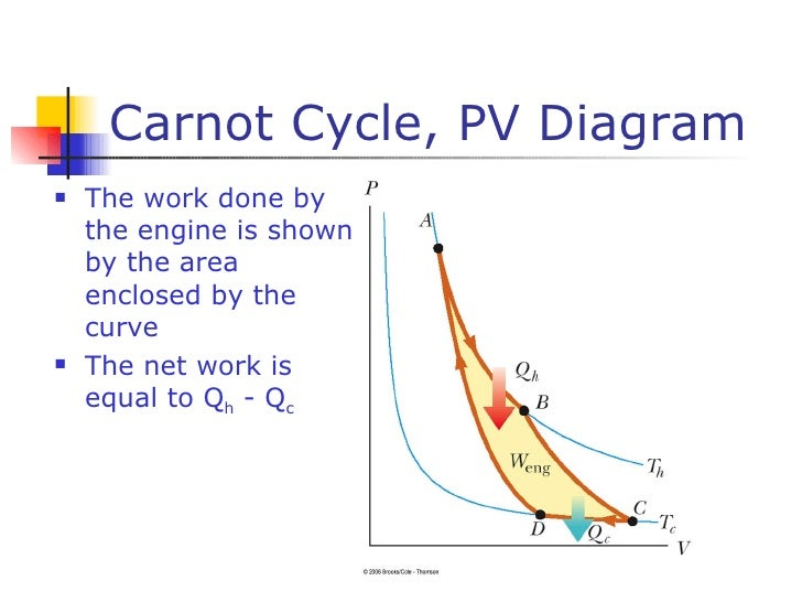 18 Carnot Cycle Pv Diagram: Heat Engine Vs Refrigerator Pv Diagram At Anocheocurrio.co