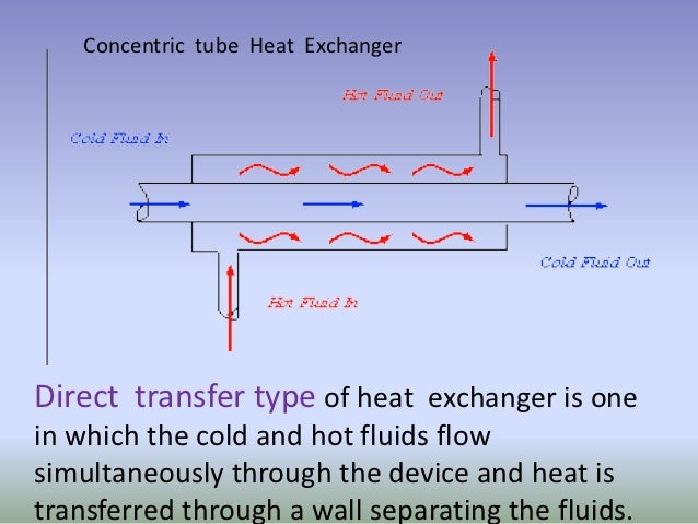 Concentric Tube Heat Exchanger Coursework Help