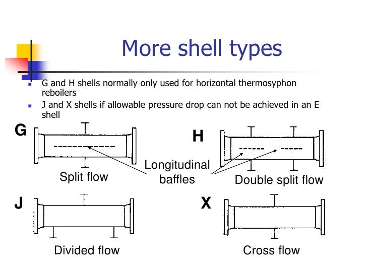 Shell type<br />E-type <br />F shell<br />Longitudinal baffle<br />F<br />E<br />One-pass shell<br />Two-pass shell<br />