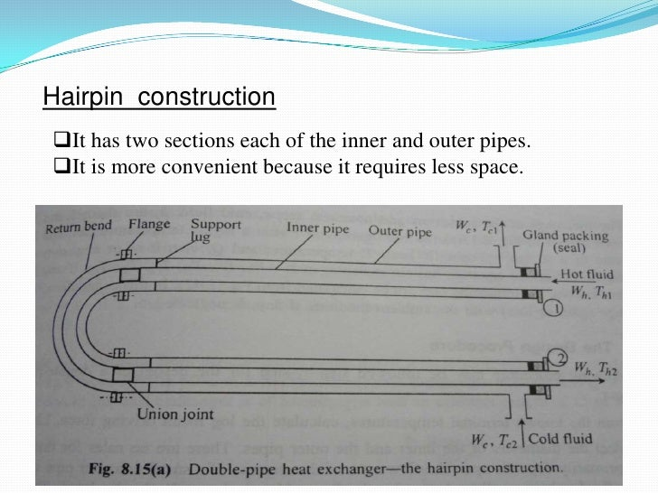 Hairpin constructionIt has two sections each of the inner and outer pipes.It is more convenient because it requires less...