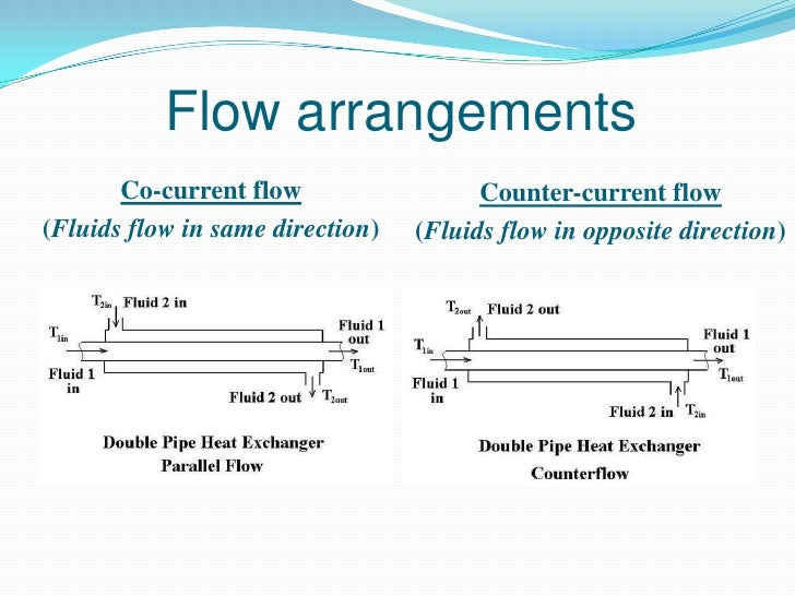 Flow arrangements       Co-current flow                  Counter-current flow(Fluids flow in same direction)   (Fluids flo...
