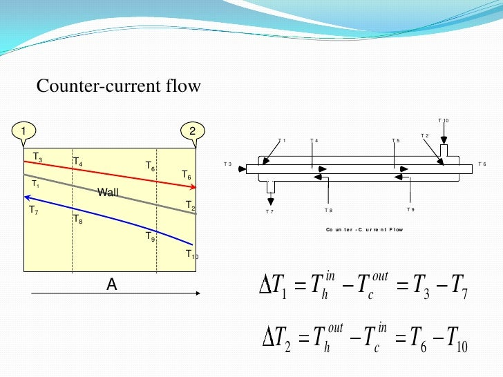 Counter-current flow                                                                                                  T 10...