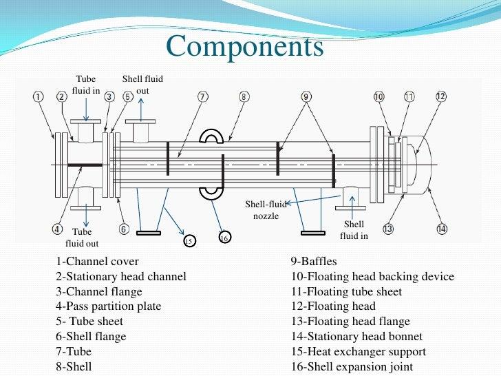 Канал теплообменника baltgaz neva 14 turbo теплообменник