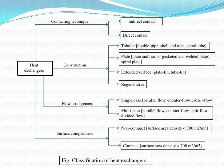 Industrial Heat Exchanger Diagram Electrical Wiring Diagrams