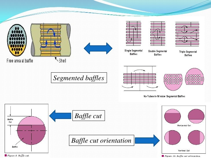 Segmented baffles       Baffle cut      Baffle cut orientation