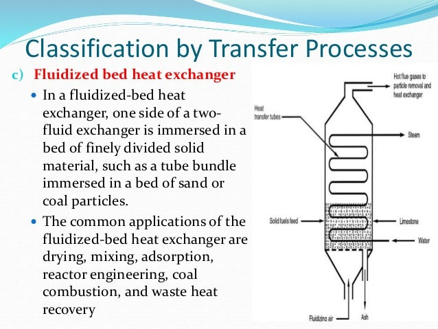 Direct Contact Heating System
