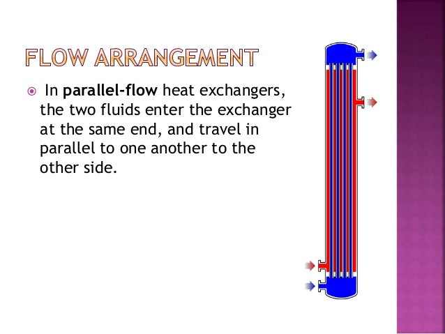 Heat exchangers and types Slide 3