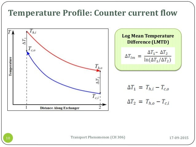 17-09-2015Transport Phenomenon (CH 306)10 Temperature Profile: Counter current flow Log Mean Temperature Difference (LMTD)