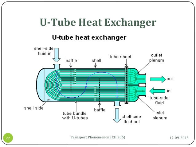 U-Tube Heat Exchanger 17-09-2015Transport Phenomenon (CH 306)22