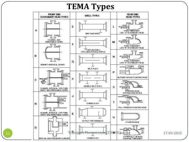 TEMA Types 17-09-2015Transport Phenomenon (CH 306)26