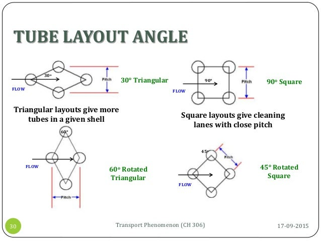 TUBE LAYOUT ANGLE 17-09-2015Transport Phenomenon (CH 306)30 30o FLOW 90o FLOW 45o FLOW 60o FLOW 30o Triangular 60o Rotated...