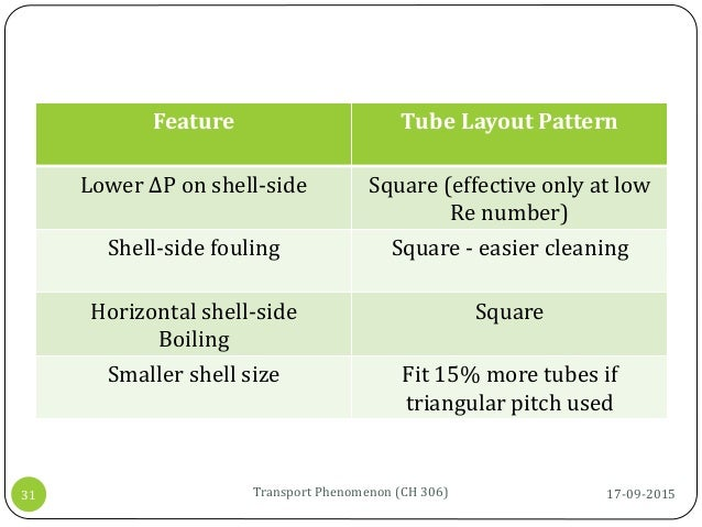 17-09-2015Transport Phenomenon (CH 306)31 Feature Tube Layout Pattern Lower ΔP on shell-side Square (effective only at low...