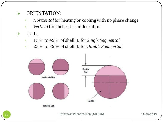 17-09-2015Transport Phenomenon (CH 306)39  ORIENTATION:  Horizontal for heating or cooling with no phase change  Vertic...