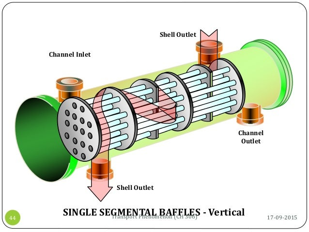 Shell Outlet Channel Inlet Channel Outlet Shell Outlet SINGLE SEGMENTAL BAFFLES - Vertical 17-09-2015Transport Phenomenon ...