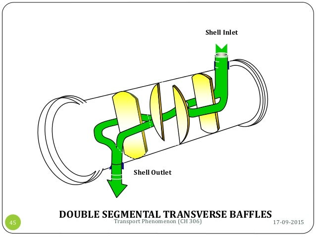 Shell Outlet Shell Inlet DOUBLE SEGMENTAL TRANSVERSE BAFFLES 17-09-2015Transport Phenomenon (CH 306)45