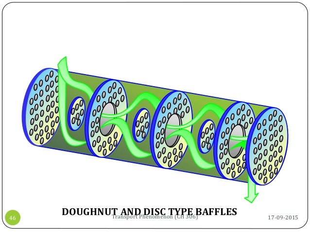DOUGHNUT AND DISC TYPE BAFFLES 17-09-2015Transport Phenomenon (CH 306)46